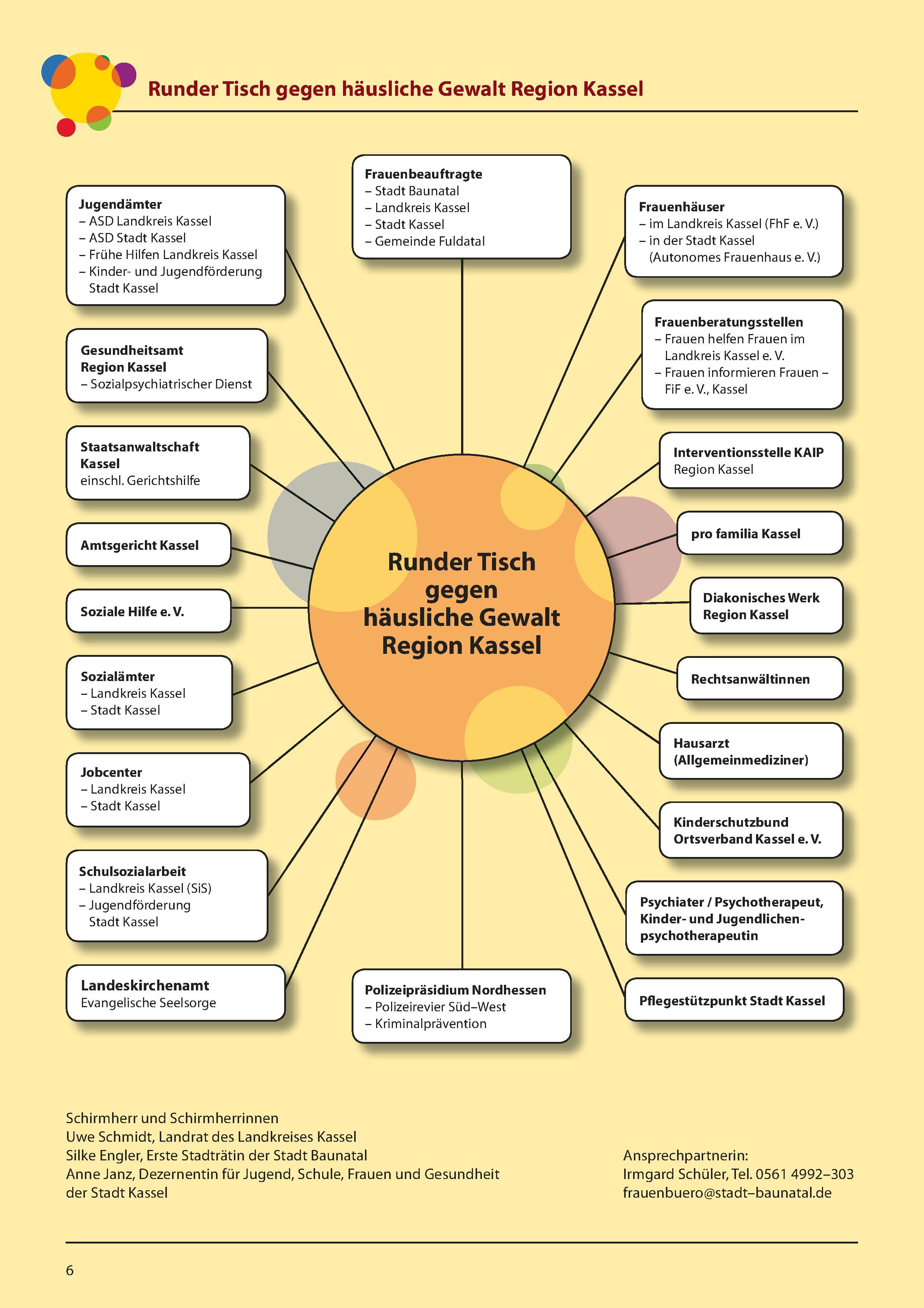 Grafik des Runden Tisches gegen häusliche Gewalt Nordhessen